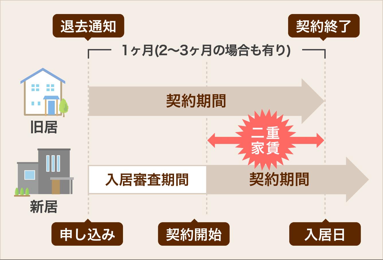 二重家賃概念図